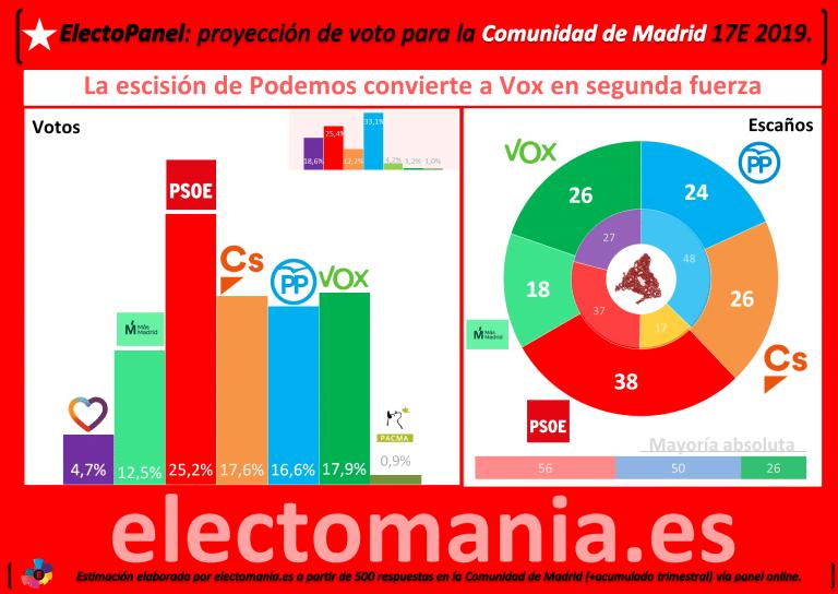 Errejón se llevaría la mayoría del voto de Podemos