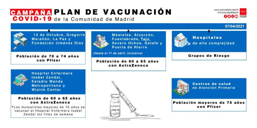 Plan de vacunación Comunidad de Madrid