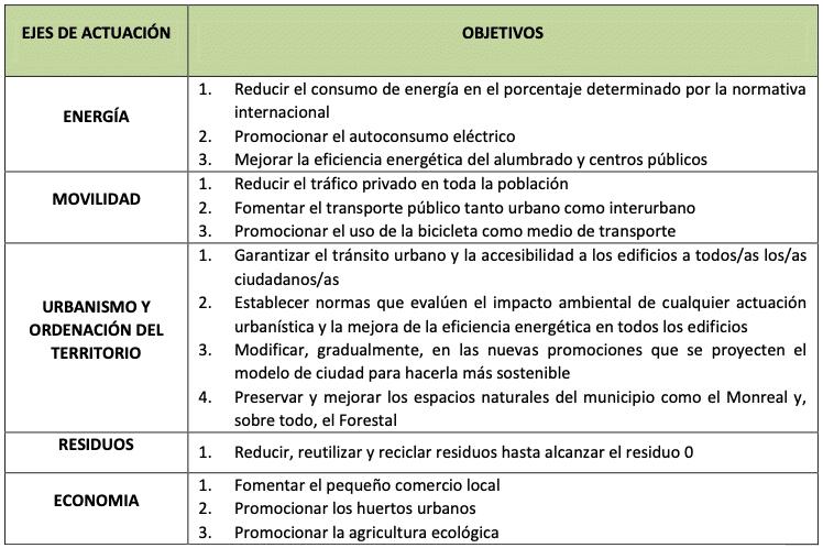 Objetivos Mesa x el Clima Villaviciosa