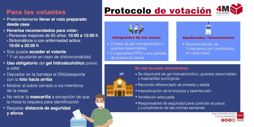 infografía elecciones autonómicas Madrid 4M